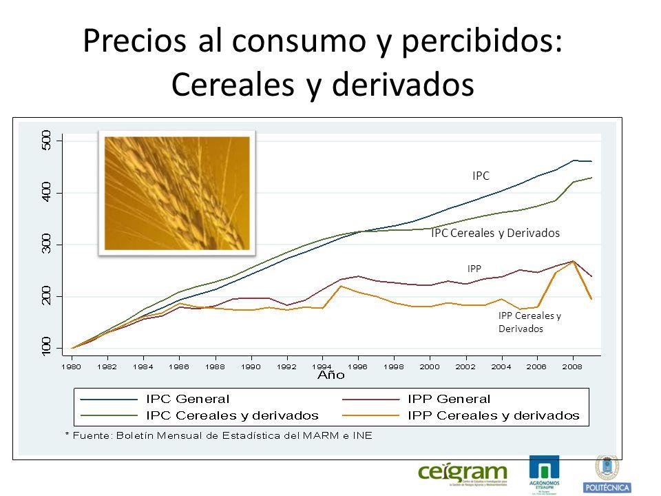 Precios al consumo y percibidos: Cereales y derivados