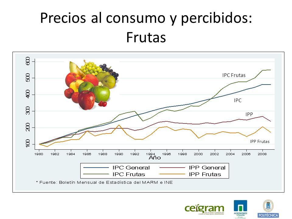 Precios al consumo y percibidos: Frutas