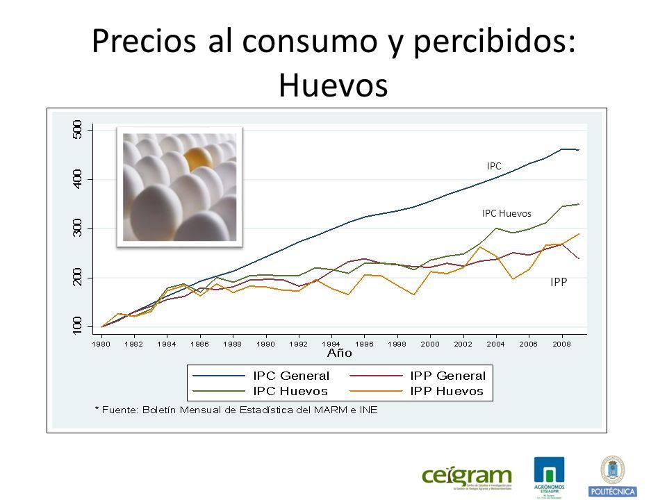 Precios al consumo y percibidos: Huevos