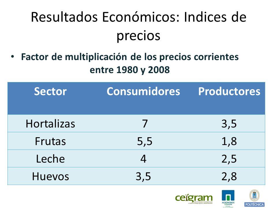 Resultados Económicos: Indices de precios