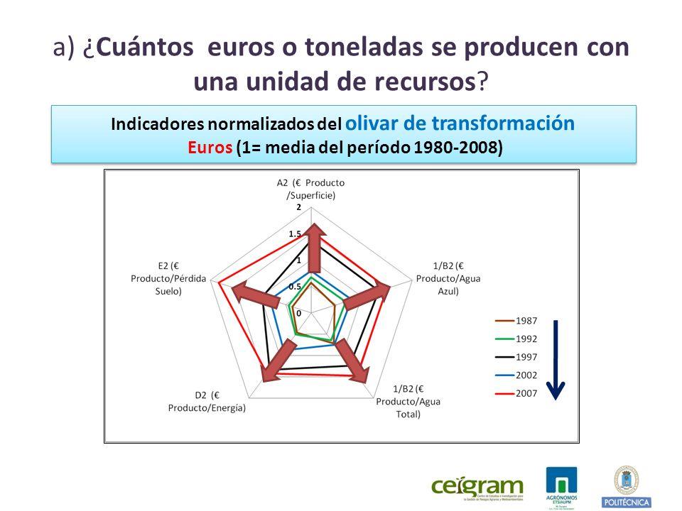 a) ¿Cuántos euros o toneladas se producen con una unidad de recursos