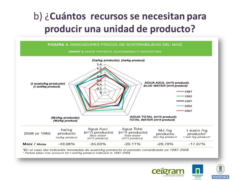 b) ¿Cuántos recursos se necesitan para producir una unidad de producto
