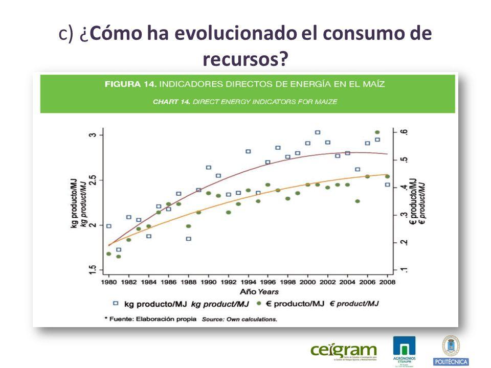 c) ¿Cómo ha evolucionado el consumo de recursos