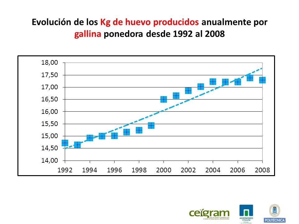 Evolución de los Kg de huevo producidos anualmente por gallina ponedora desde 1992 al 2008