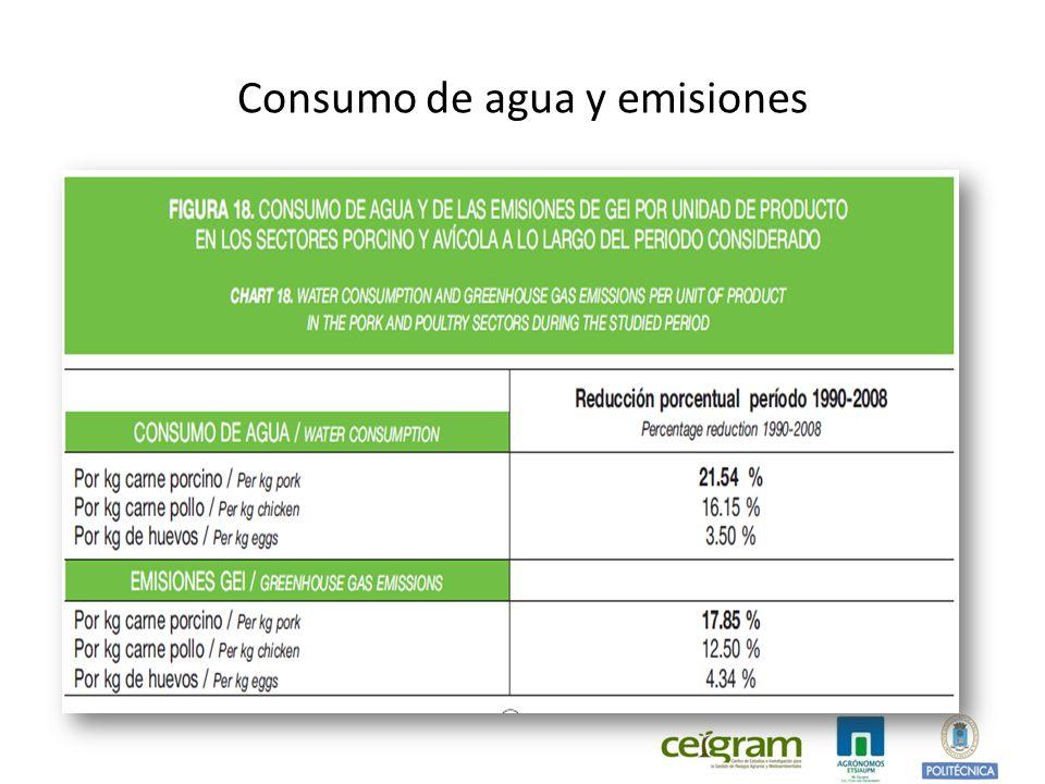 Consumo de agua y emisiones