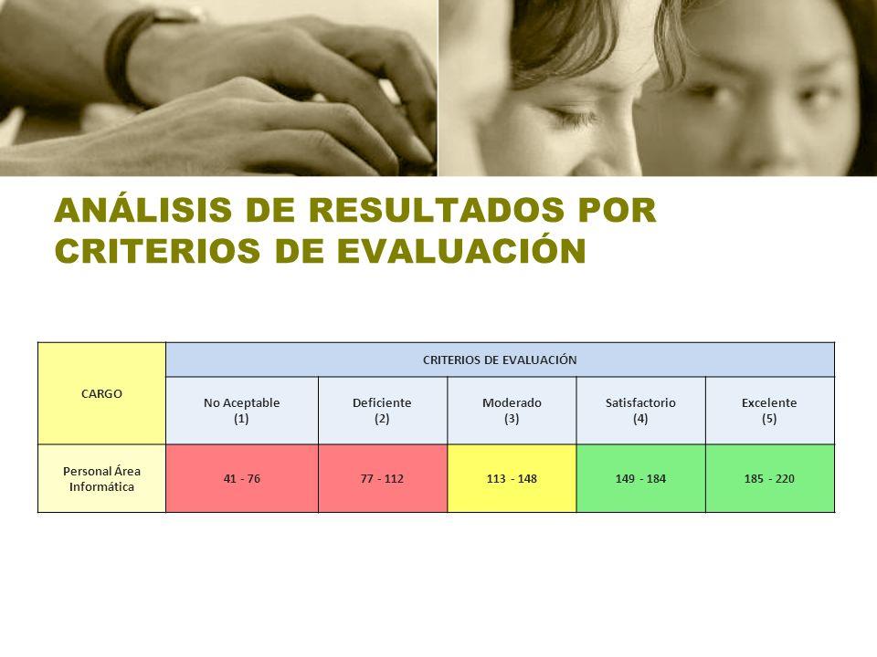 ANÁLISIS DE RESULTADOS POR CRITERIOS DE EVALUACIÓN