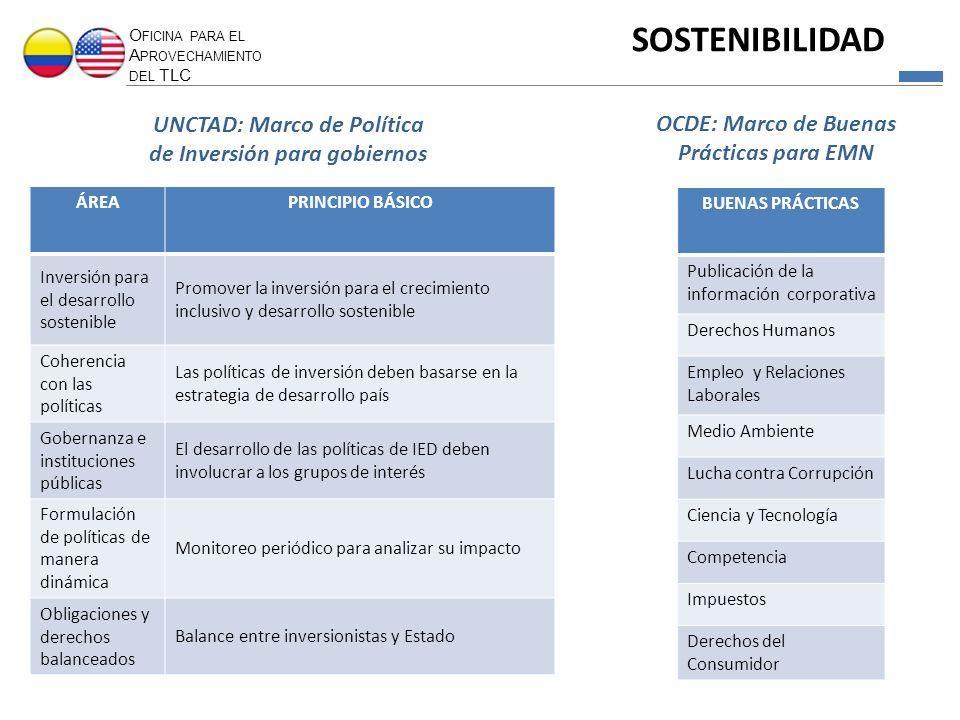 SOSTENIBILIDAD UNCTAD: Marco de Política de Inversión para gobiernos