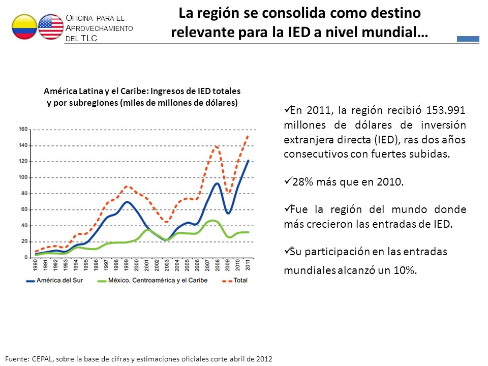 La región se consolida como destino relevante para la IED a nivel mundial…