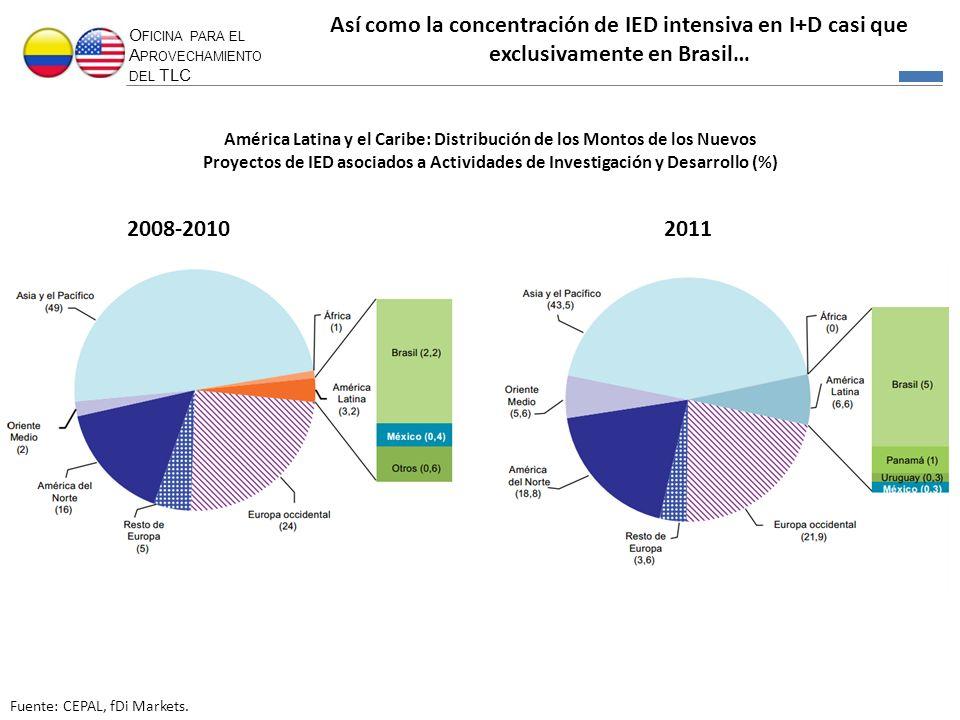 Así como la concentración de IED intensiva en I+D casi que exclusivamente en Brasil…