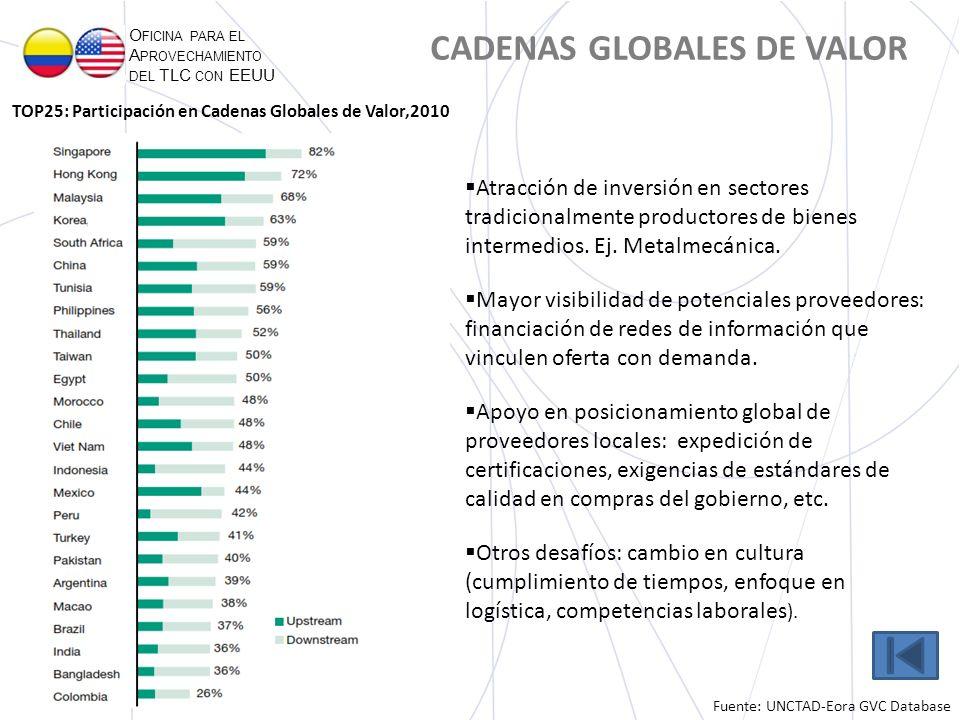 CADENAS GLOBALES DE VALOR