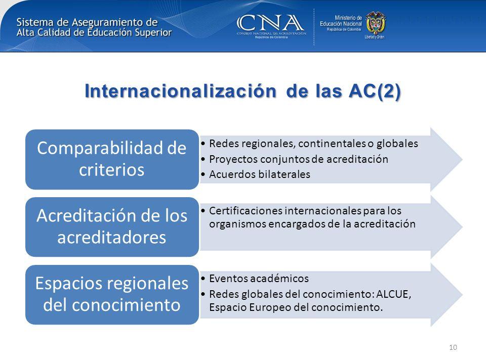 Internacionalización de las AC(2)