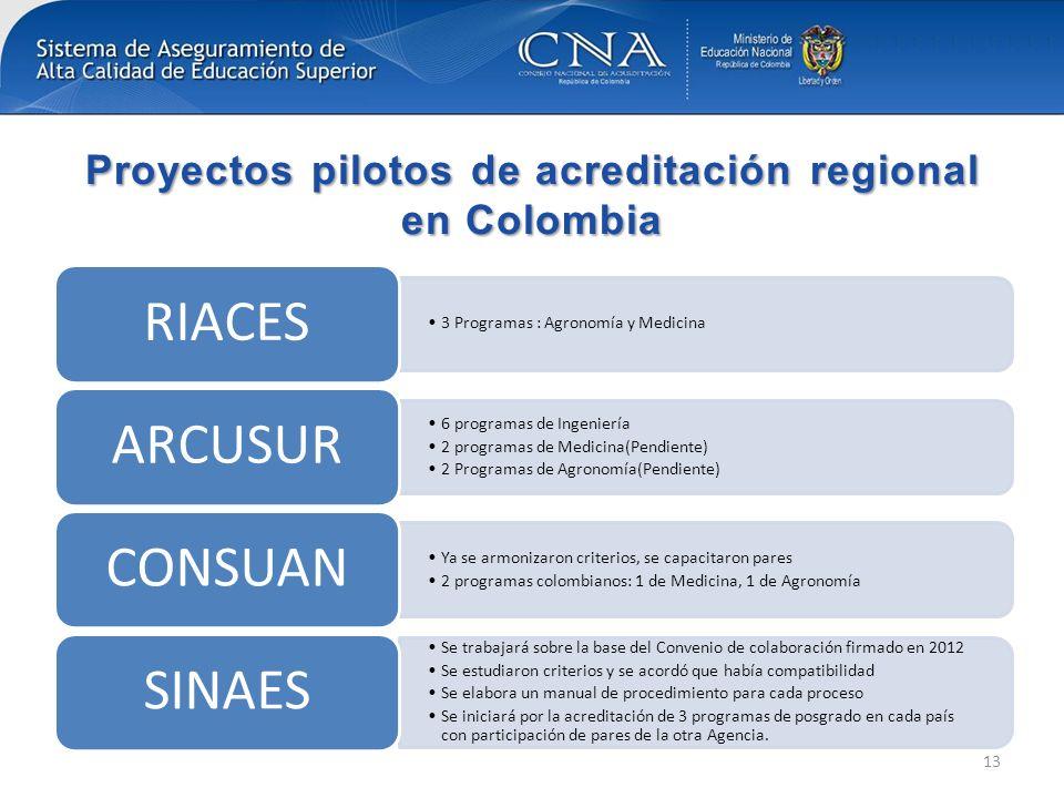 Proyectos pilotos de acreditación regional en Colombia