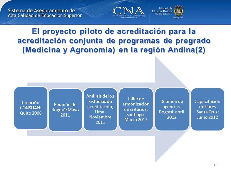 El proyecto piloto de acreditación para la acreditación conjunta de programas de pregrado (Medicina y Agronomía) en la región Andina(2)