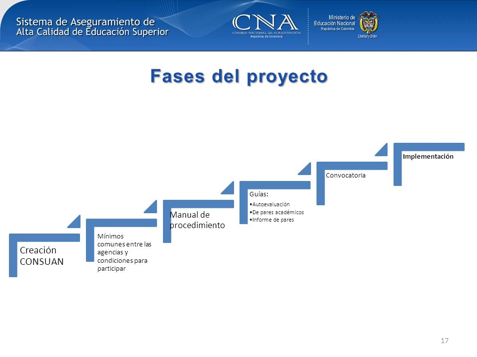 Fases del proyecto Creación CONSUAN Manual de procedimiento