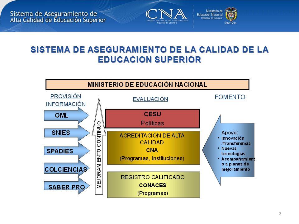 SISTEMA DE ASEGURAMIENTO DE LA CALIDAD DE LA EDUCACION SUPERIOR