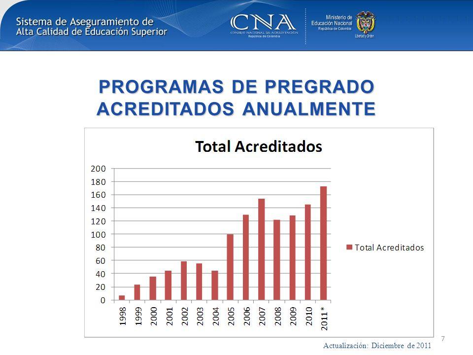 PROGRAMAS DE PREGRADO ACREDITADOS ANUALMENTE