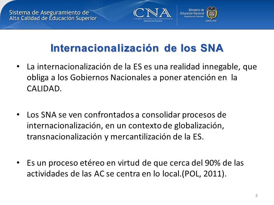 Internacionalización de los SNA