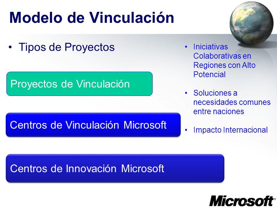 Modelo de Vinculación Tipos de Proyectos Proyectos de Vinculación
