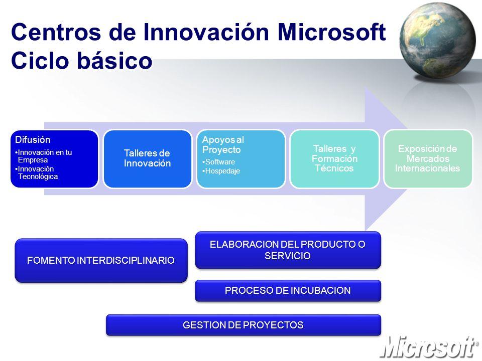 Centros de Innovación Microsoft Ciclo básico