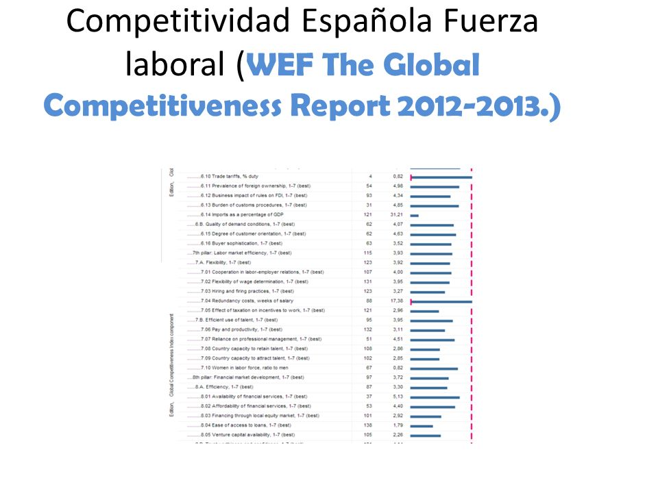 Competitividad Española Fuerza laboral (WEF The Global Competitiveness Report 2012-2013.)