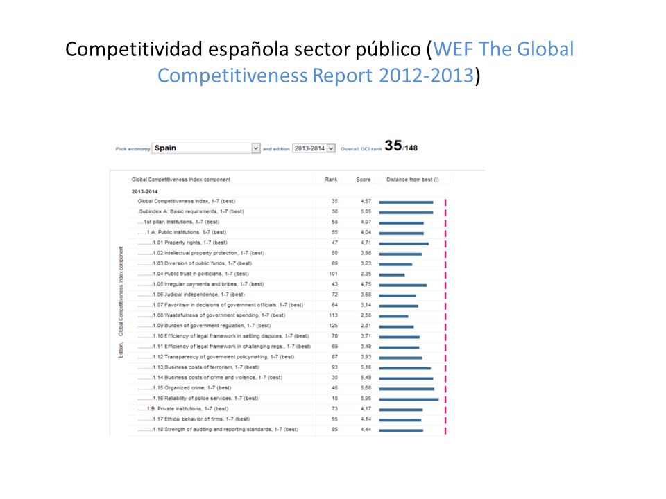 Competitividad española sector público (WEF The Global Competitiveness Report 2012-2013)