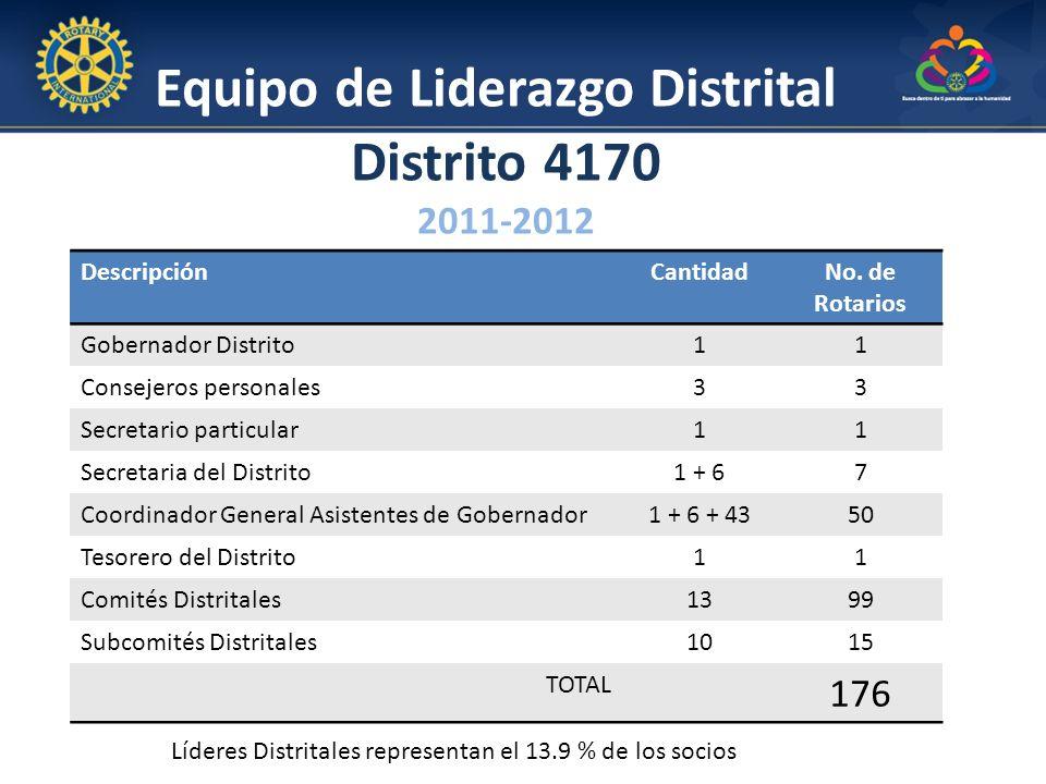 Equipo de Liderazgo Distrital Distrito 4170