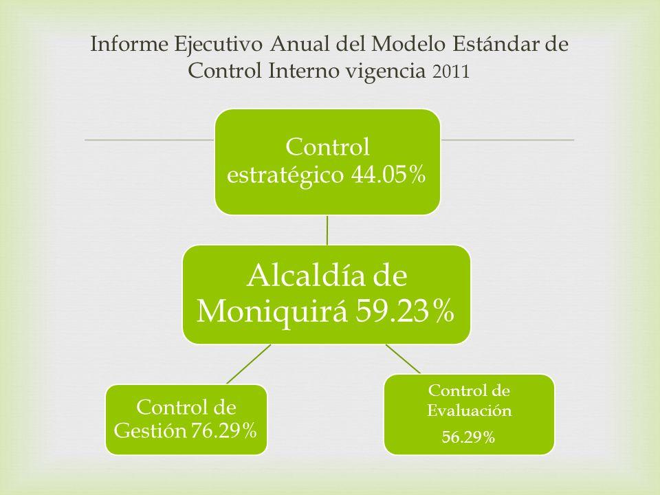 Alcaldía de Moniquirá 59.23%