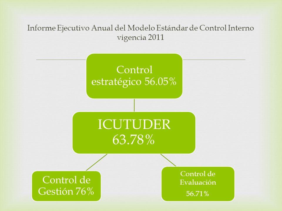 Informe Ejecutivo Anual del Modelo Estándar de Control Interno vigencia 2011