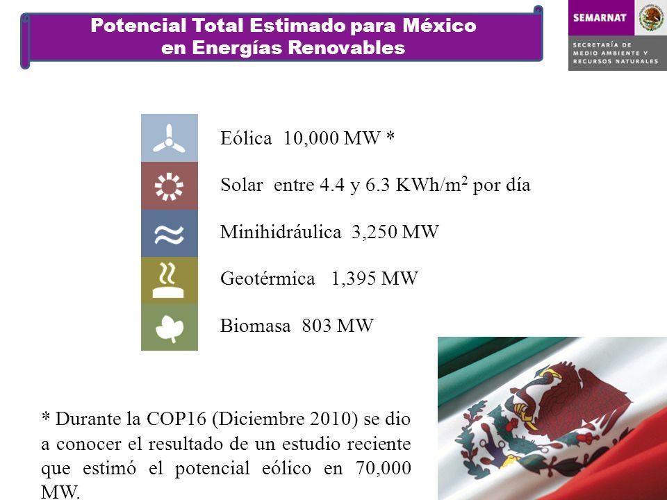 Solar entre 4.4 y 6.3 KWh/m2 por día