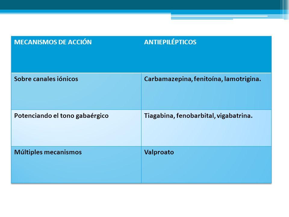 MECANISMOS DE ACCIÓNANTIEPILÉPTICOS. Sobre canales iónicos. Carbamazepina, fenitoína, lamotrigina. Potenciando el tono gabaérgico.