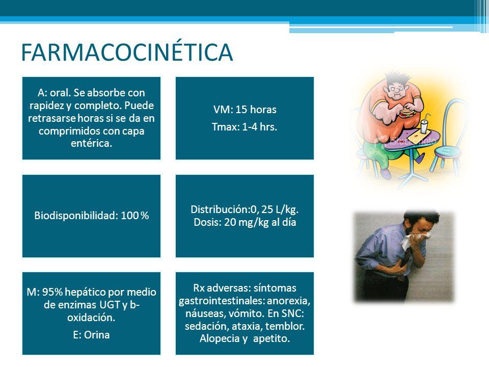 FARMACOCINÉTICA A: oral. Se absorbe con rapidez y completo. Puede retrasarse horas si se da en comprimidos con capa entérica.