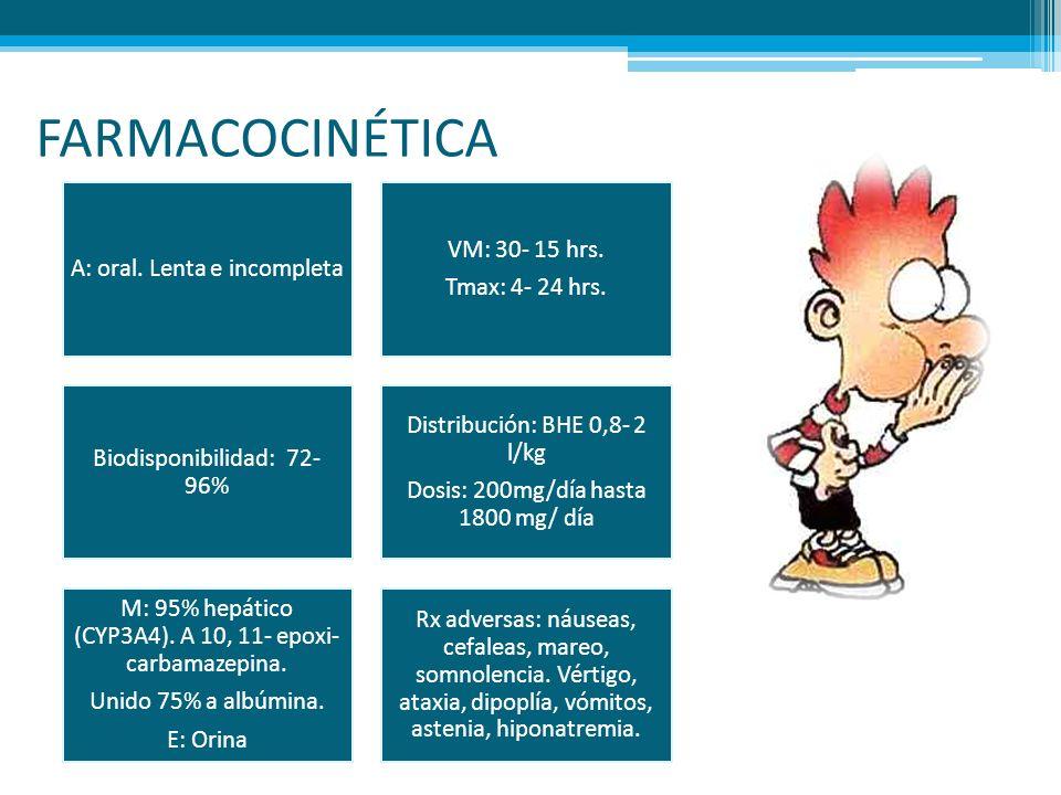 FARMACOCINÉTICA A: oral. Lenta e incompleta Tmax: 4- 24 hrs.