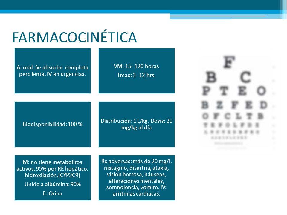 FARMACOCINÉTICA A: oral. Se absorbe completa pero lenta. IV en urgencias. VM: 15- 120 horas. Tmax: 3- 12 hrs.