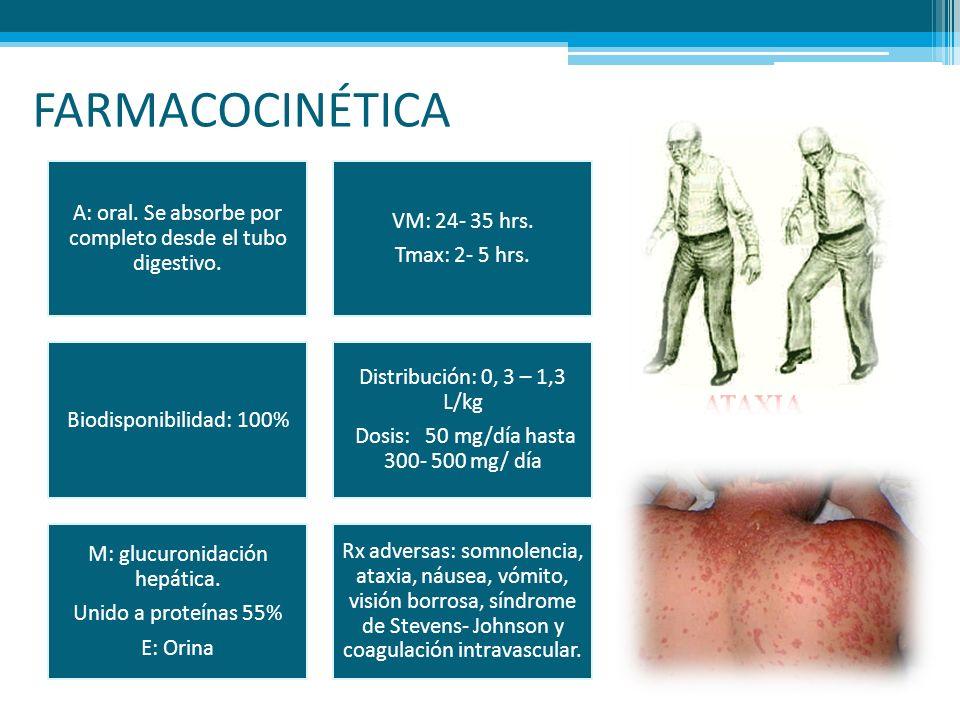 FARMACOCINÉTICA A: oral. Se absorbe por completo desde el tubo digestivo. Tmax: 2- 5 hrs. VM: 24- 35 hrs.