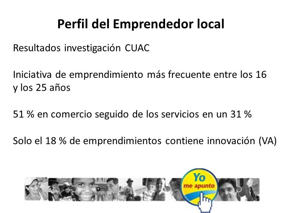 Perfil del Emprendedor local