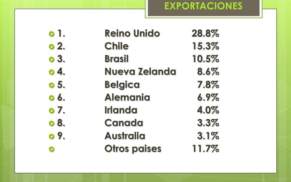 EXPORTACIONES 1. Reino Unido 28.8% 2. Chile 15.3% 3. Brasil 10.5% 4. Nueva Zelanda 8.6%