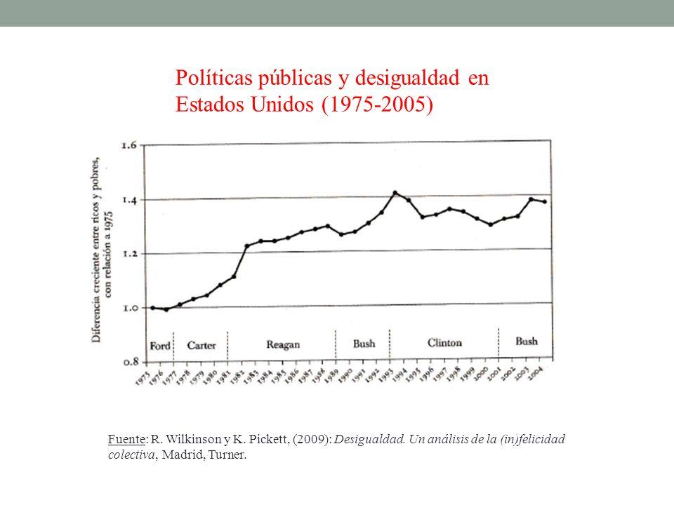 Políticas públicas y desigualdad en Estados Unidos (1975-2005)
