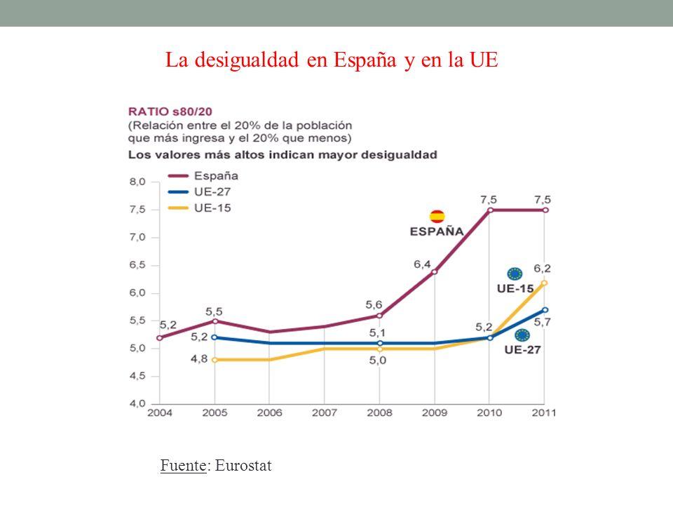 La desigualdad en España y en la UE