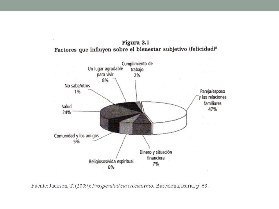 Fuente: Jackson, T. (2009): Prosperidad sin crecimiento, Barcelona, Icaria, p. 63.