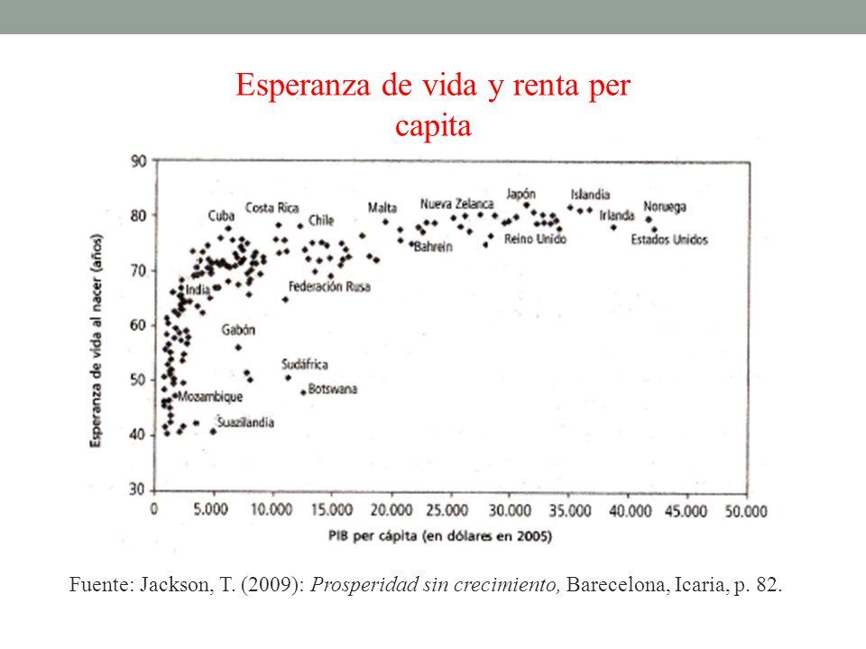 Esperanza de vida y renta per capita