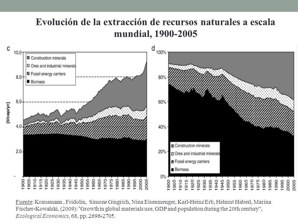 Evolución de la extracción de recursos naturales a escala mundial, 1900-2005