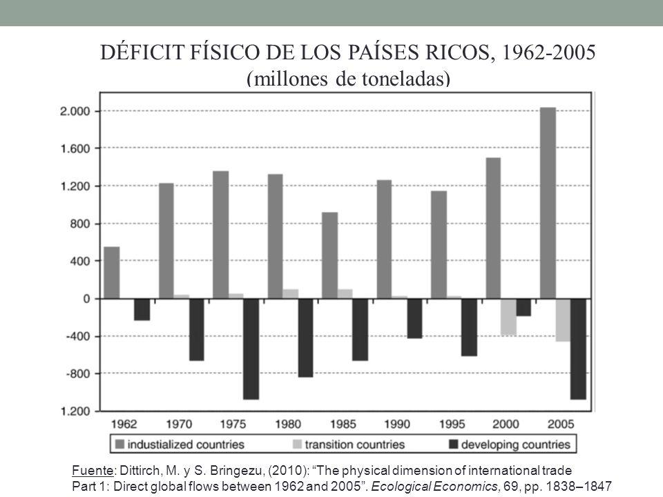 DÉFICIT FÍSICO DE LOS PAÍSES RICOS, 1962-2005 (millones de toneladas)