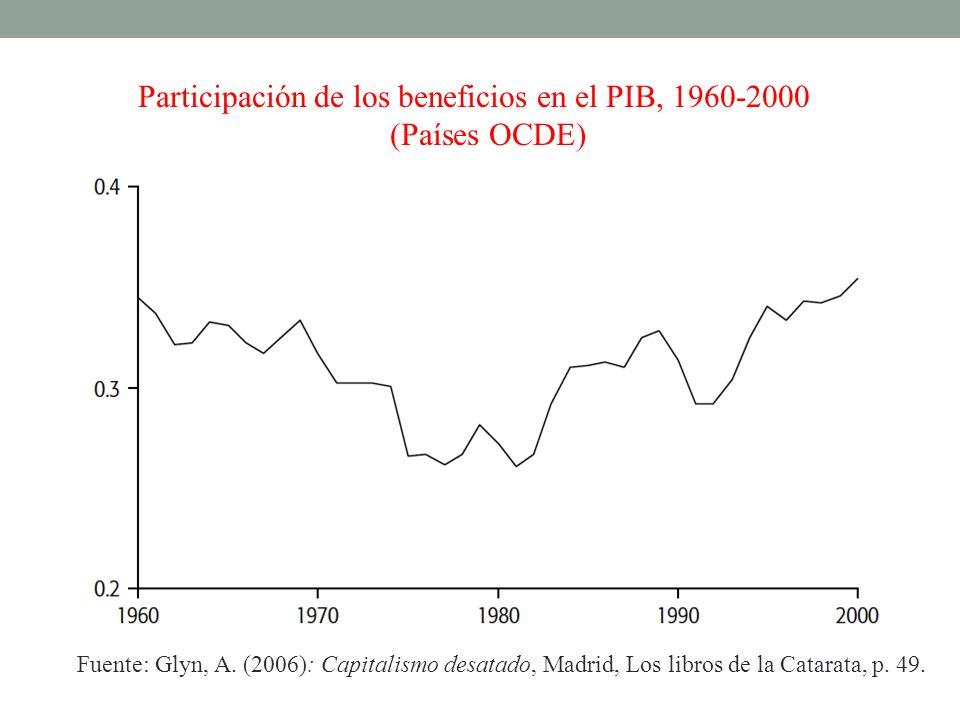 Participación de los beneficios en el PIB, 1960-2000 (Países OCDE)