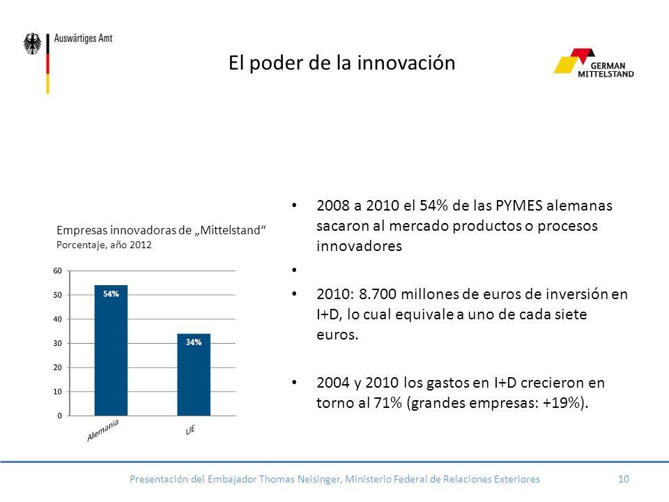 El poder de la innovación