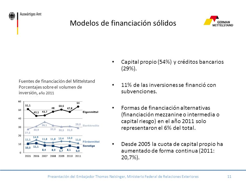 Modelos de financiación sólidos