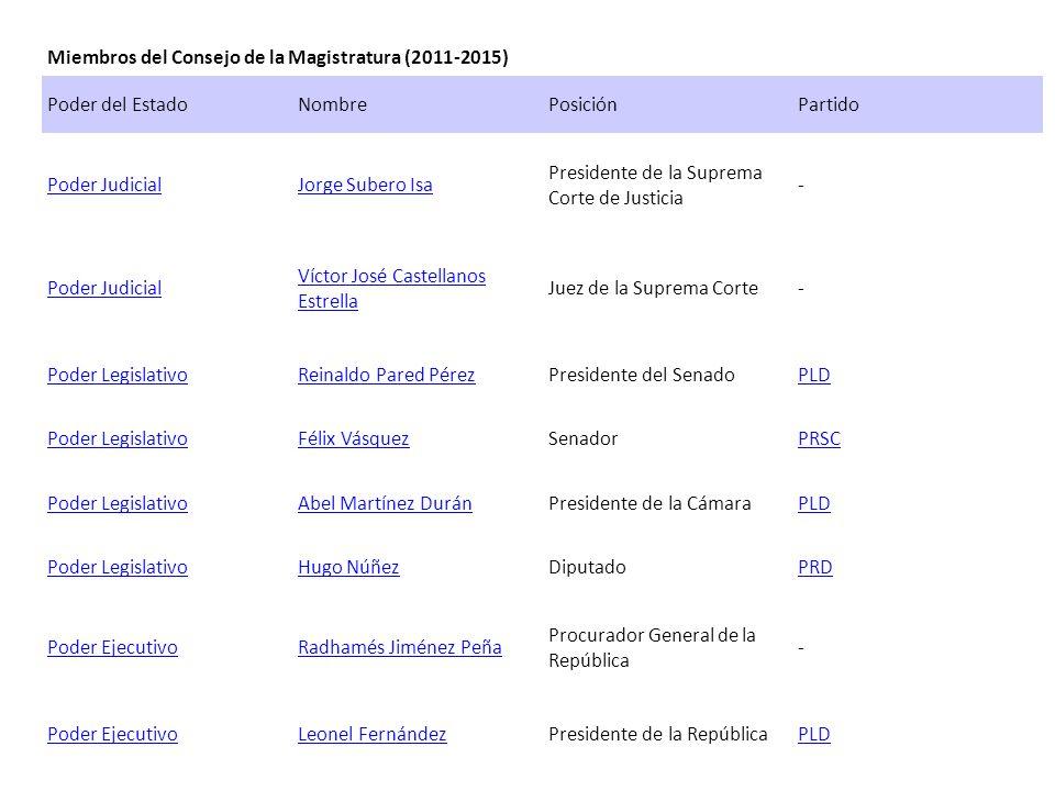 Miembros del Consejo de la Magistratura (2011-2015)