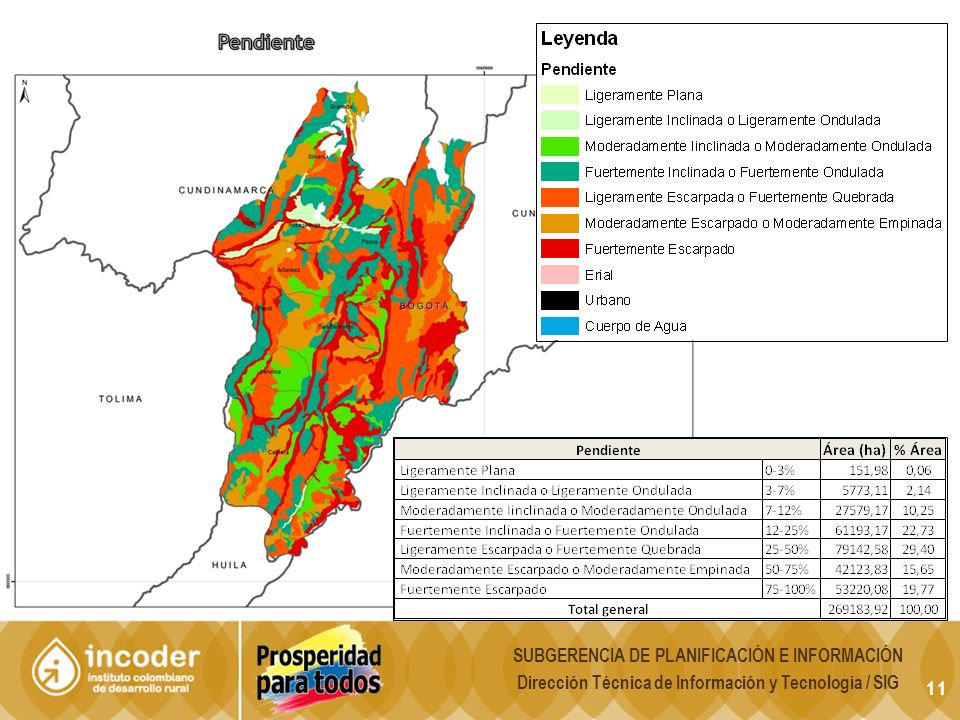Pendiente SUBGERENCIA DE PLANIFICACIÓN E INFORMACIÓN