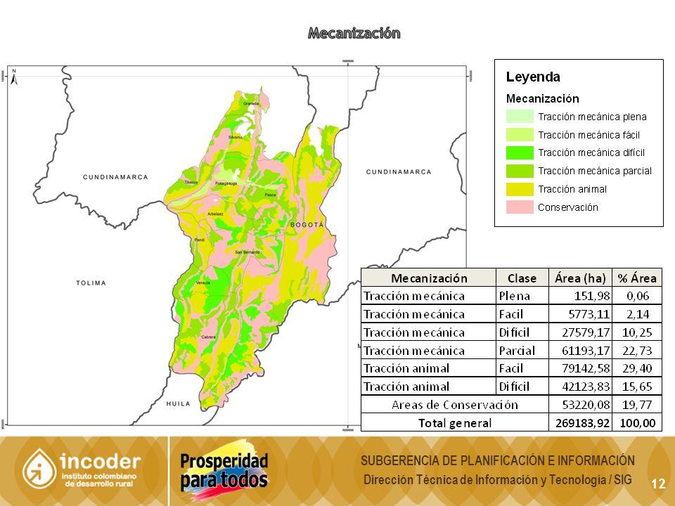 Mecanización SUBGERENCIA DE PLANIFICACIÓN E INFORMACIÓN