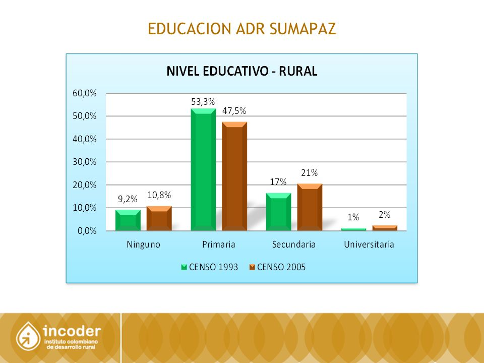 EDUCACION ADR SUMAPAZ