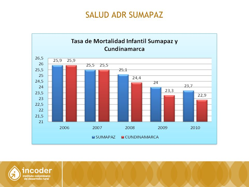 SALUD ADR SUMAPAZ